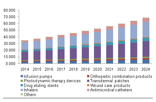Drug Device Combination Market by Product